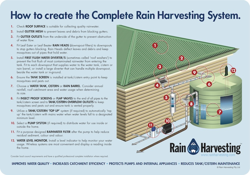 How to create a Complete Rain Harvesting System